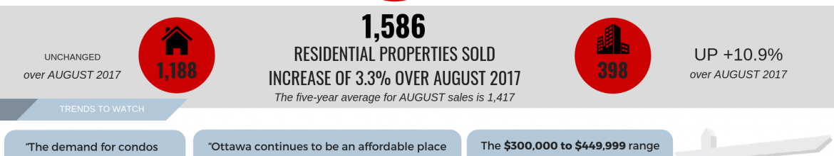 August 2018 Notable Numbers in Ottawa Real Estate